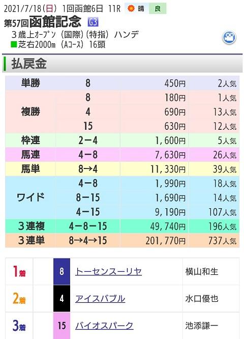 【レース結果】7月18日函館記念