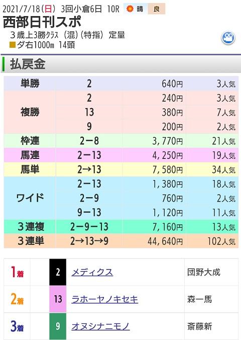 【レース結果】7月18日小倉10レース