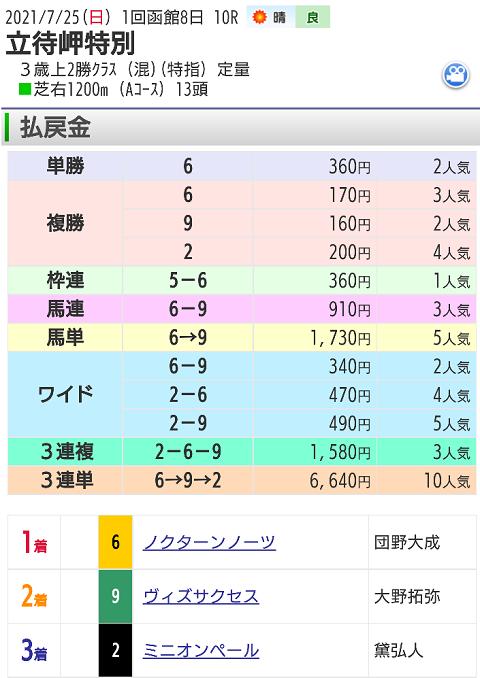 【レース結果】7月25日函館10レース