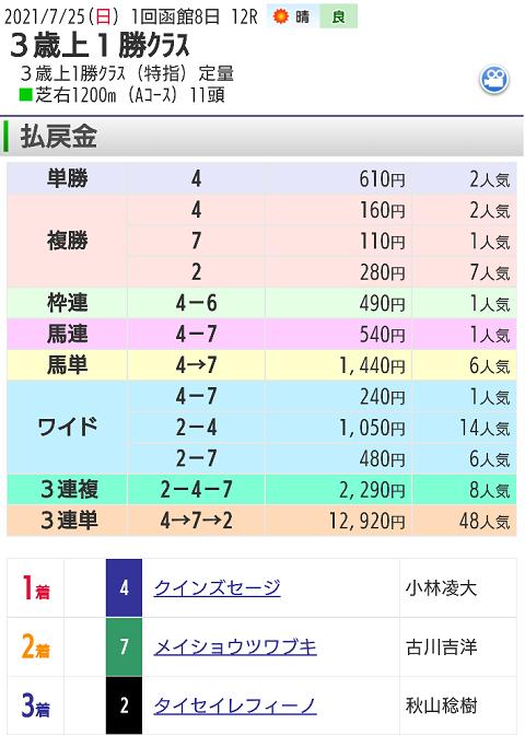 【レース結果】7月25日函館12レース