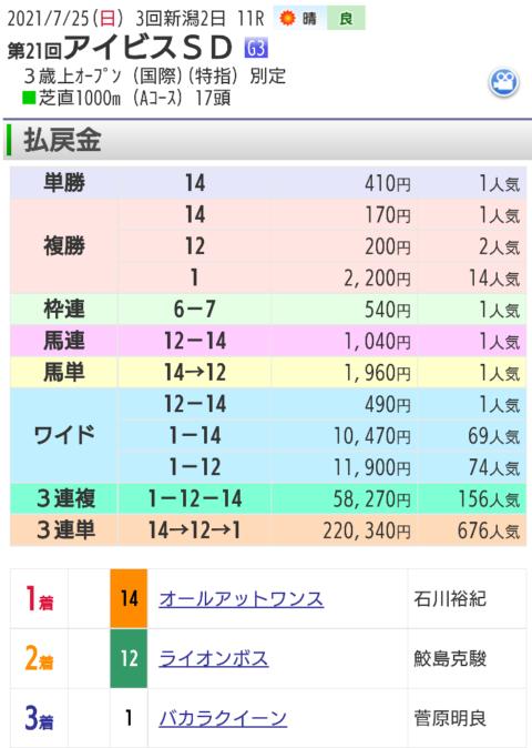 【レース結果】7月25日アイビスサマーダッシュ