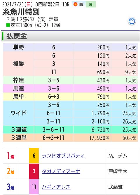 【レース結果】7月25日新潟10レース