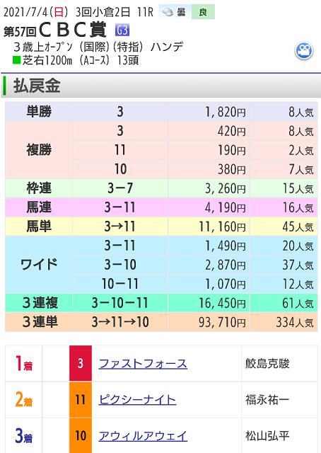 【レース結果】7月4日CBC賞