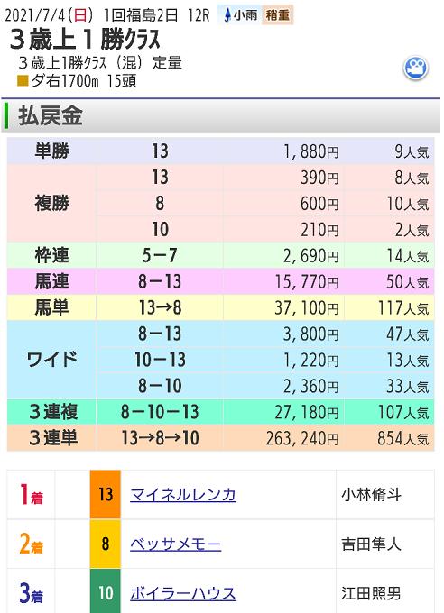 【レース結果】7月4日福島12レース