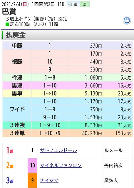 【レース結果】7月4日函館11レース
