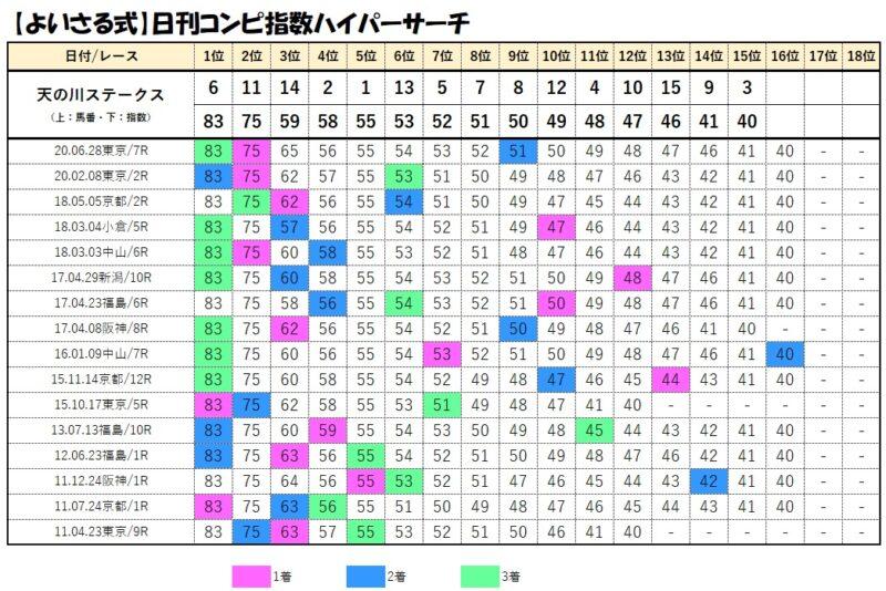 コンピデータベース【7月11日福島10レース】