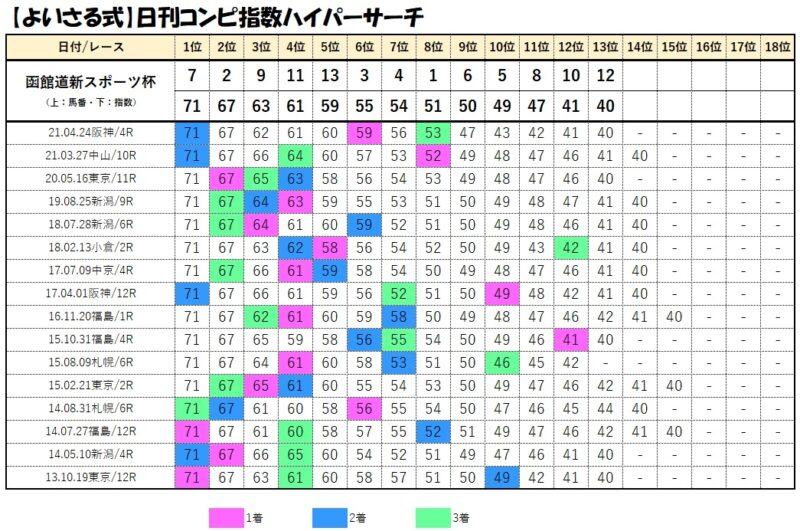 コンピデータベース【7月11日函館12レース】