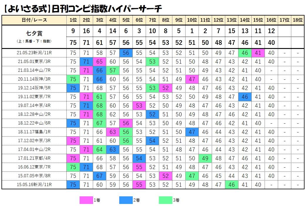 コンビデータベース【7月11日七夕賞】