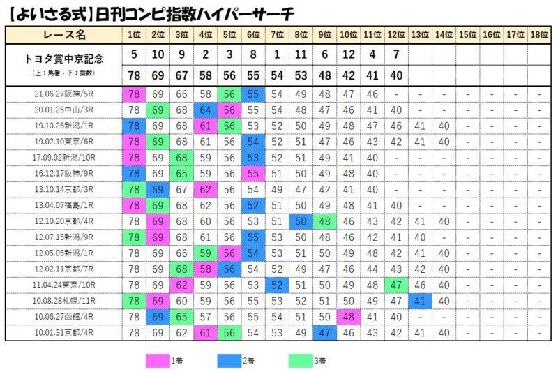 コンピデータベース【7月18日中京記念】