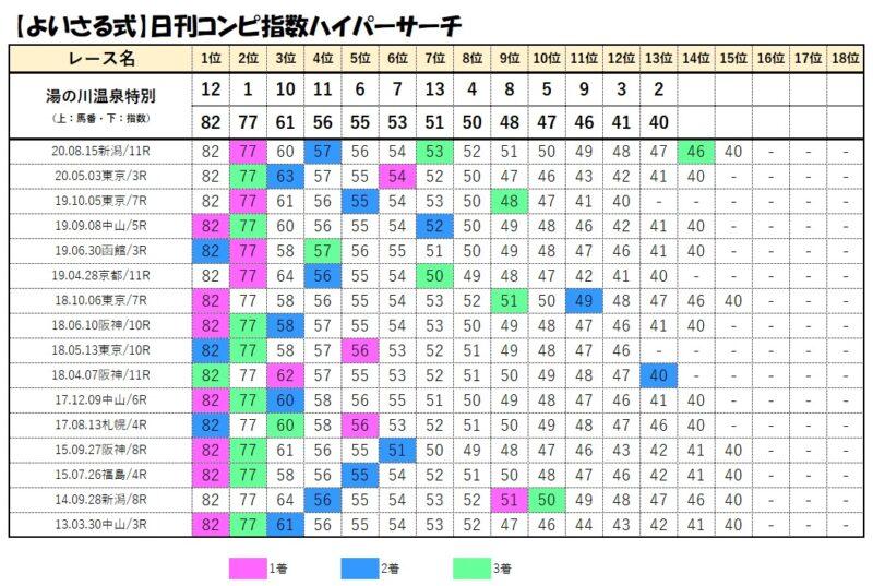 コンピデータベース【7月18日函館12レース】