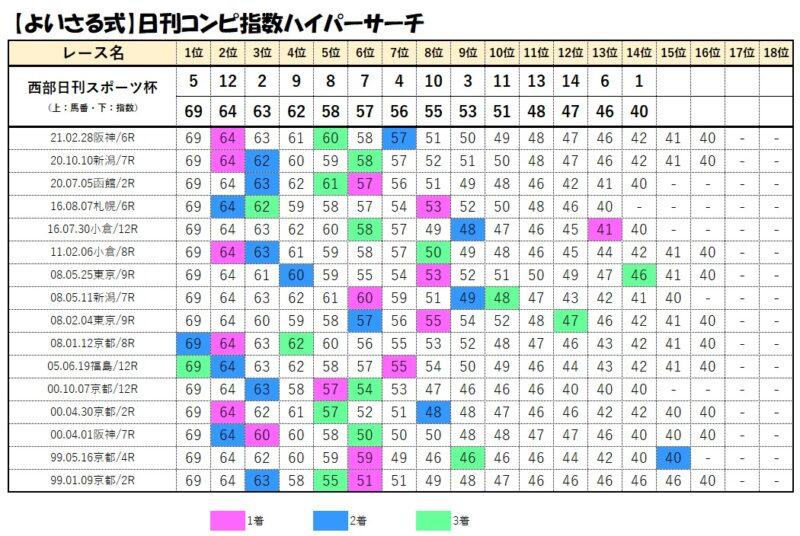 コンピデータベース【7月18日小倉10レース】