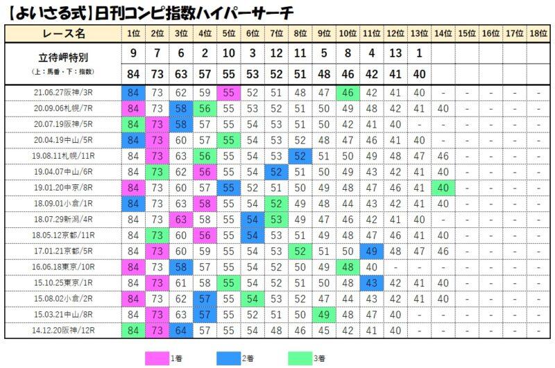 コンピデータベース【7月25日函館10レース】