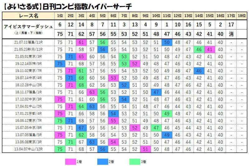 コンピデータベース【7月25日アイビスサマーダッシュ】