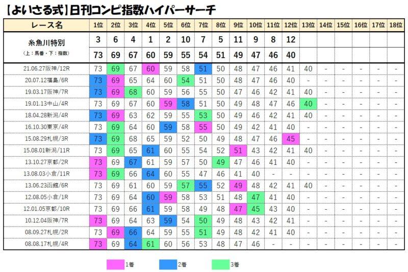 コンピデータベース【7月25日新潟10レース】