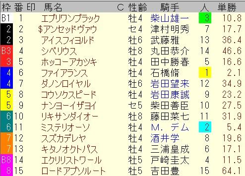 出馬表【7月11日福島10レース】