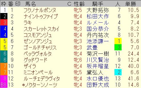 出馬表【7月11日函館12レース】