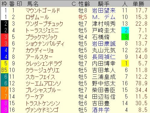 【出馬表【7月11日七夕賞】