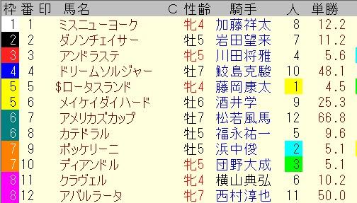 出馬表【7月18日中京記念】