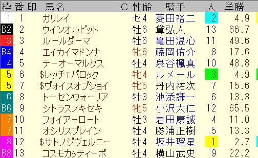 出馬表【7月18日函館12レース】