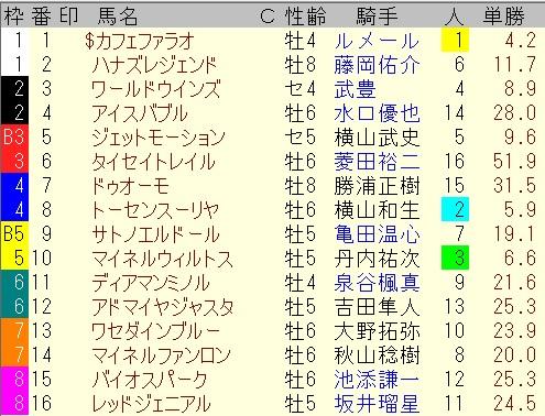 出馬表【7月18日函館記念】
