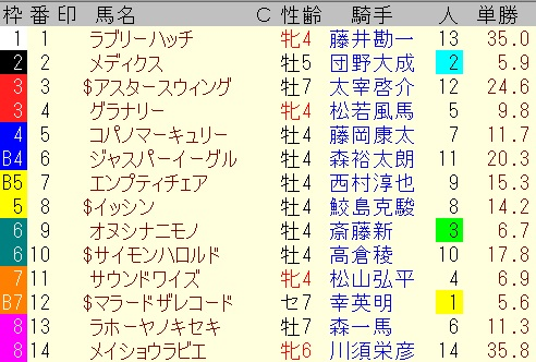 出馬表【7月18小倉10レース】