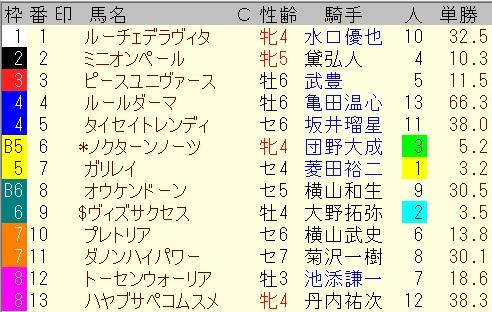 出馬表【7月25日函館10レース】
