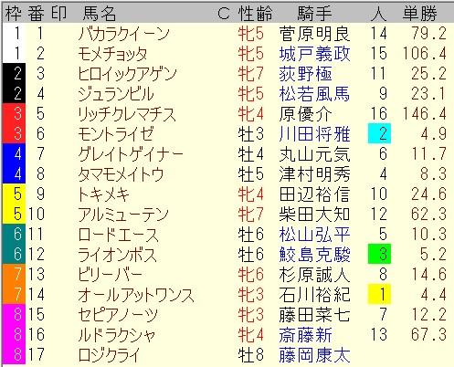 出馬表【7月25日アイビスサマーダッシュ】
