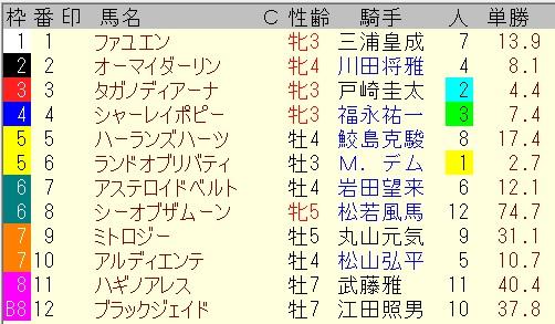 出馬表【7月25日新潟10レース】