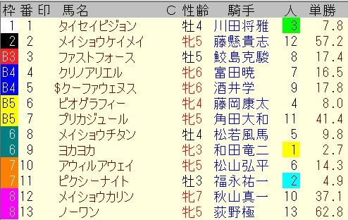 出馬表【7月4日CBC賞】