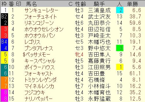 出馬表【7月4日福島12レース】
