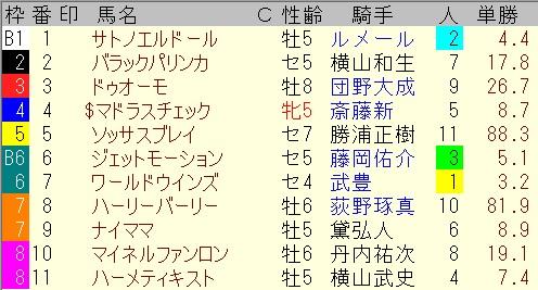 出馬表【7月4日函館11レース】