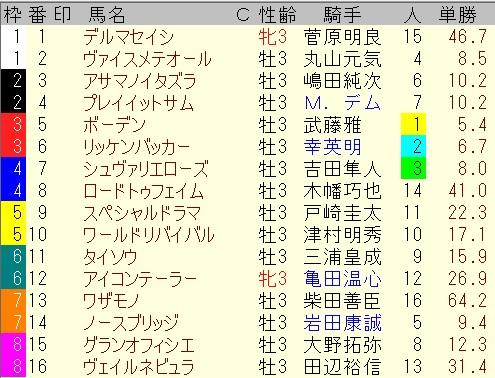 出馬表【7月4日ラジオNIKKEI賞】