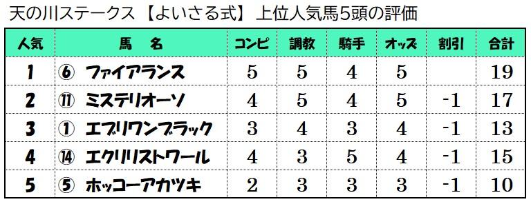 上位人気馬評価【7月11日福島10レース】