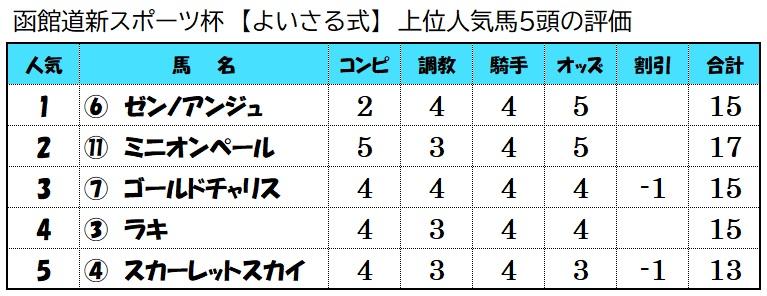 上位人気馬評価【7月11日函館12レース】