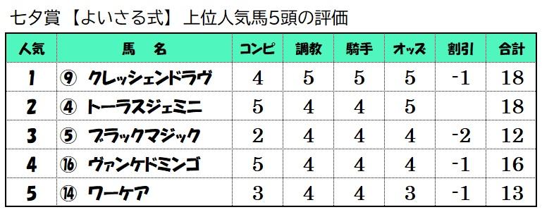 上位人気馬評価【7月11日七夕賞】