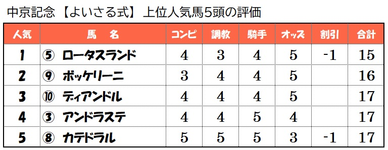 上位人気馬評価【7月18日中京記念】