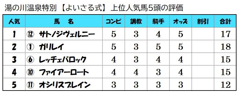 上位人気馬評価【7月18日函館12レース】