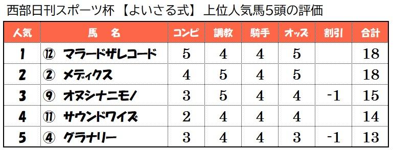 上位人気馬評価【7月18日小倉10レース】