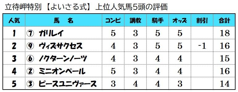 上位人気馬評価【7月25日函館10レース】
