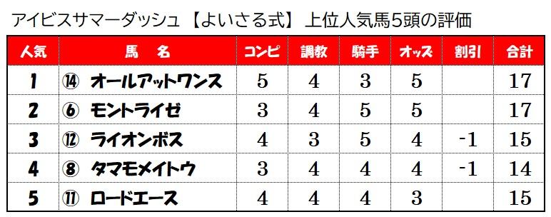 上位人気馬評価【7月25日アイビスサマーダッシュ】