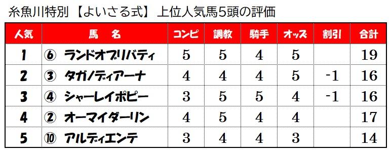 上位人気馬評価【7月25日新潟10レース】