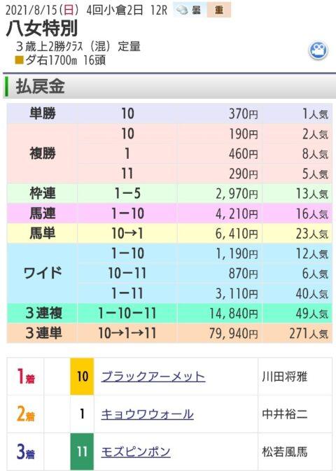 【レース結果】8月15日小倉12レース