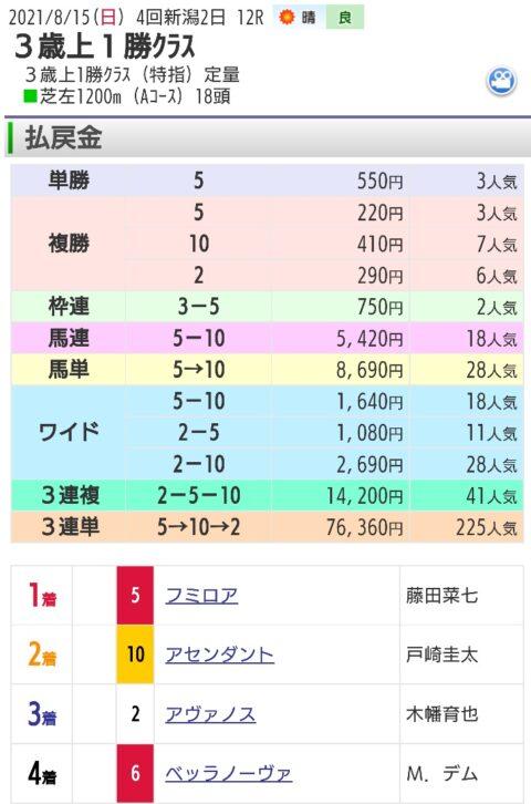 【レース結果】8月15日新潟12レース