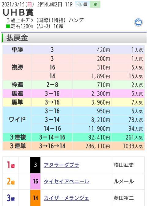 【レース結果】UHB賞