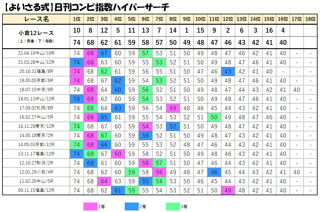 コンピデータベース【小倉12レース】
