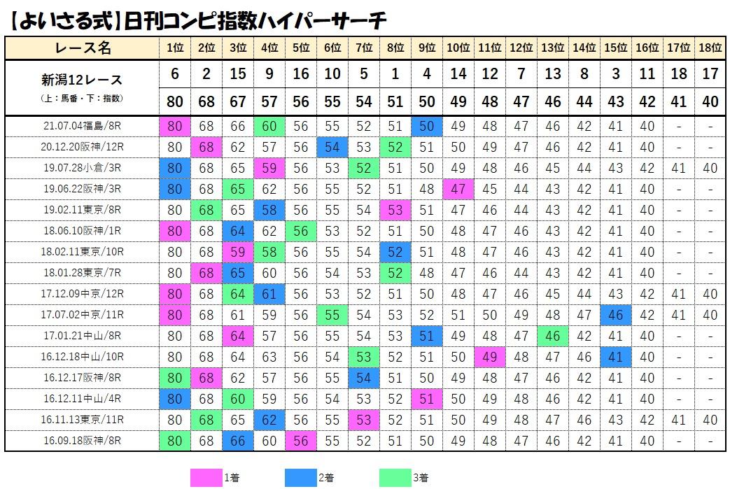 コンピデータベース【新潟12レース】