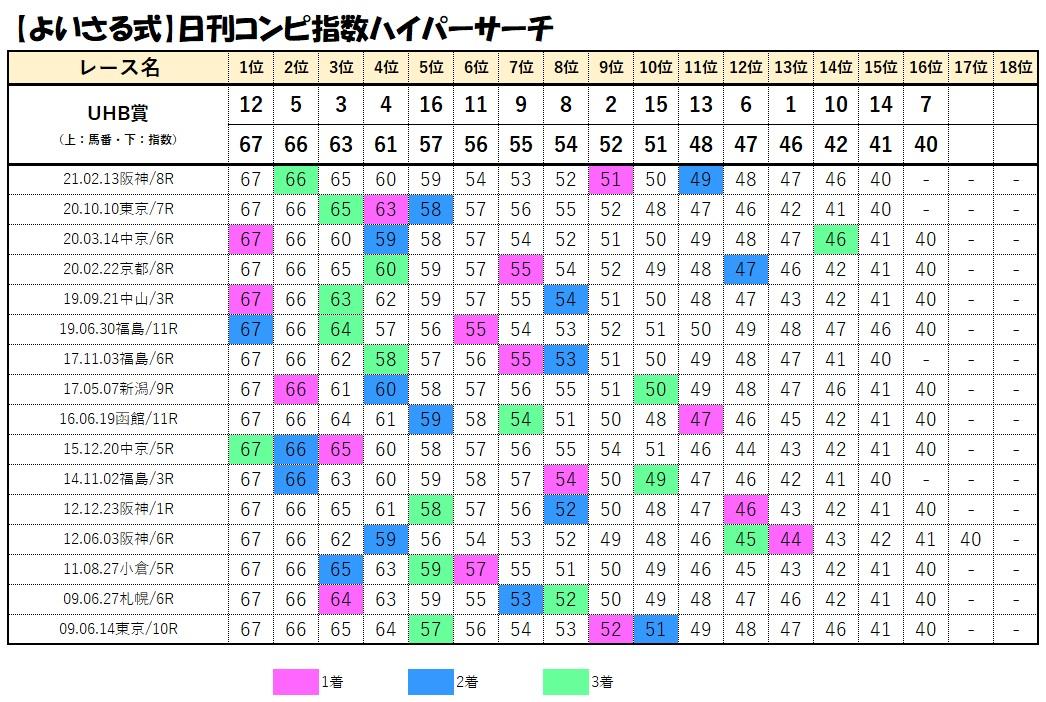 コンピデータベース【UHB賞】